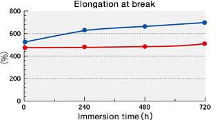Elongation at break