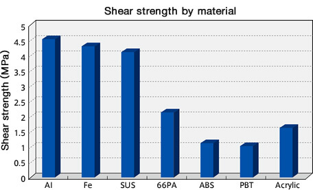 Lap shear strength by material