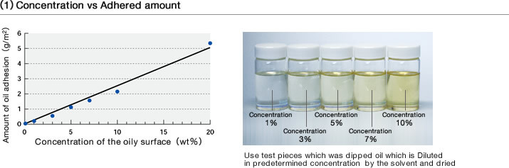 (1) Concentration vs Adhered amount