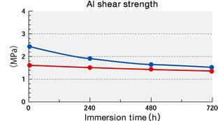 AI shearing strength