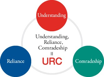 keywords_urc