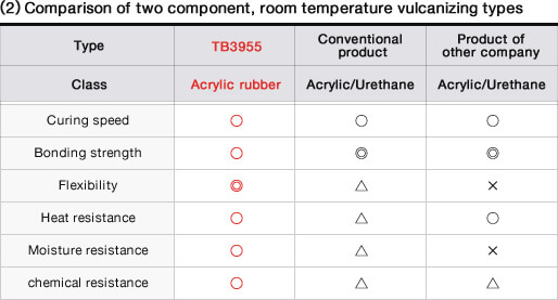 (2) Comparison of two component, room temperature vulcanizing types